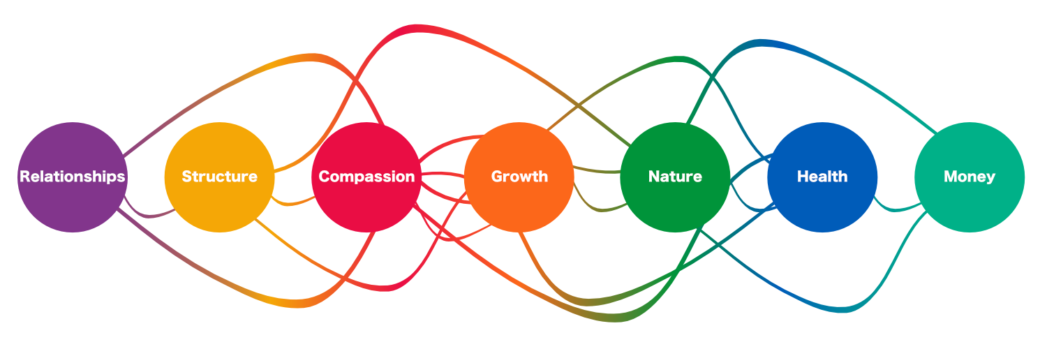 The 7 elements of positive ageing